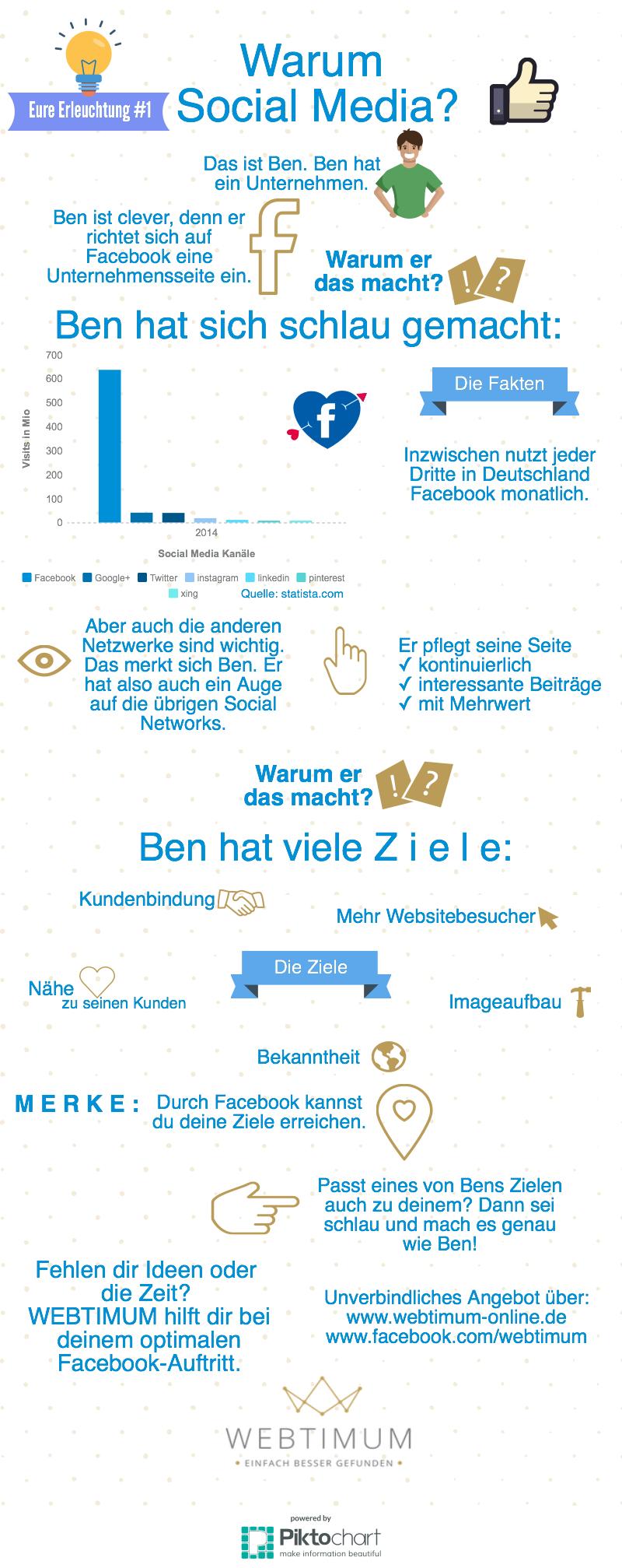 Warum Social Media? Infografik
